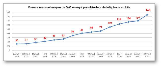Rapport Arcep, Envoi SMS en France