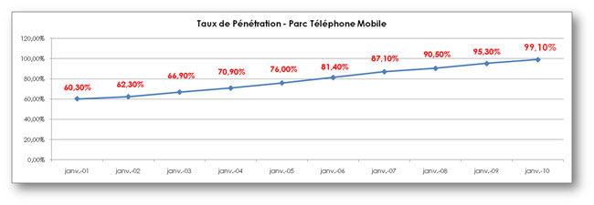 Taux de pénétration téléphonie mobile en France, Parc Mobile