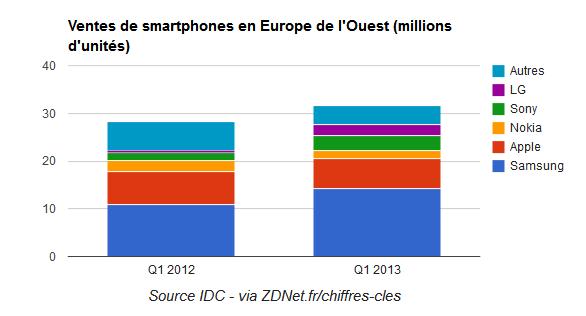 Vente Smartphone en Europe