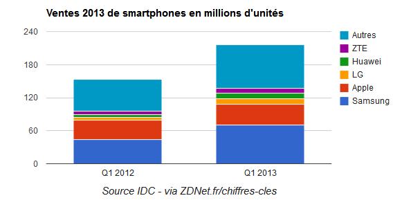 Vente Smartphone dans le monde